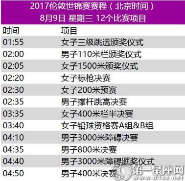 2017年世界田径锦标赛赛程5