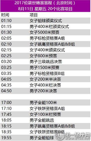 2017年世界田径锦标赛赛程7