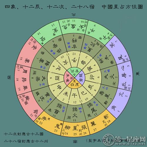 古代中国星占方位图