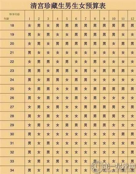 2019年清宮圖生男生女表