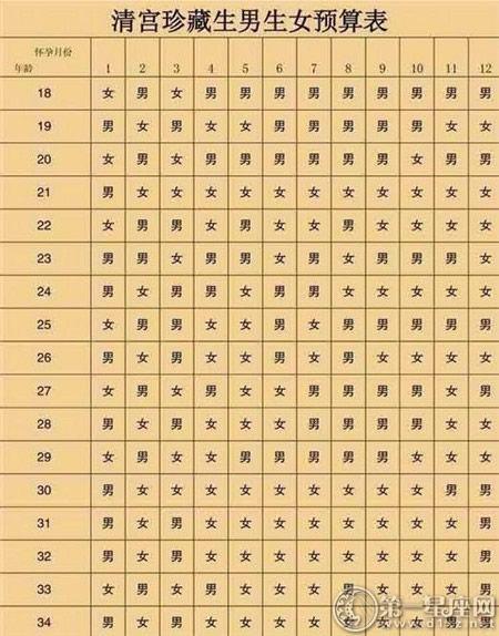 2019年清宫图生男生女表