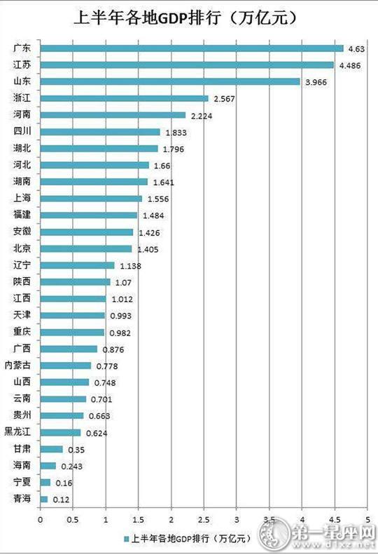 2018年28省GDP排行榜