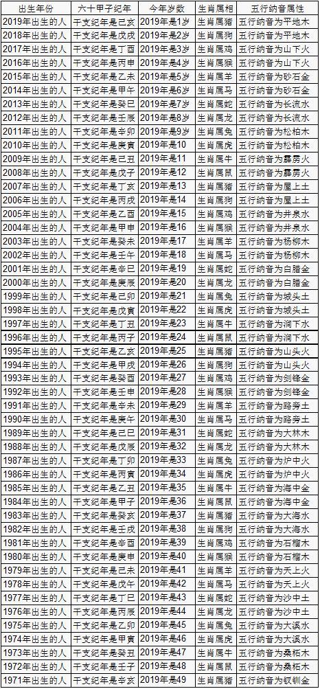 2019年虚岁年龄对照表