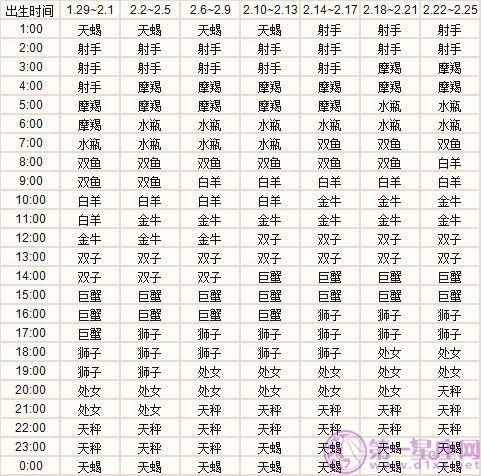 二月出生的十二星座上升星座精准查询表