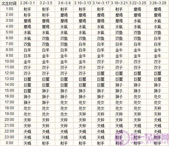 三月出生的十二星座上升星座精准查询表