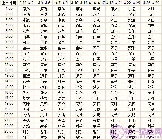 四月出生的十二星座上升星座精准查询表