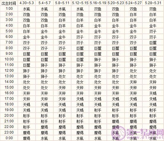 五月出生的十二星座上升星座精准查询表