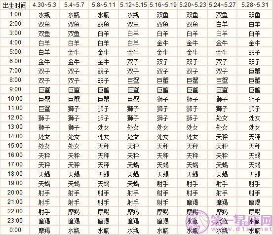 五月出生的十二大发排列5表图下载上升大发排列5表图下载精准查询表