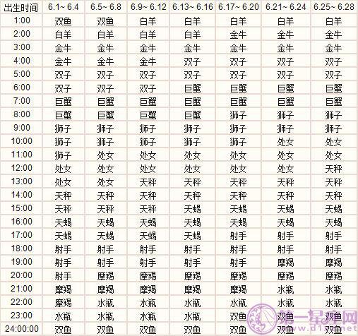 六月出生的十二星座上升星座精准查询表