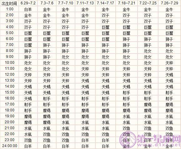 七月出生的十二星座上升星座精准查询表