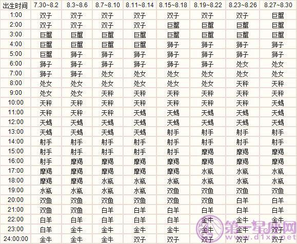 八月出生的十二星座上升星座精准查询表