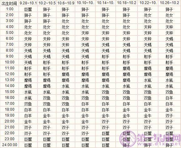 十月出生的十二星座上升星座精准查询表