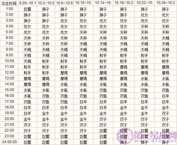 十月出生的十二大发排列5表图下载上升大发排列5表图下载精准查询表