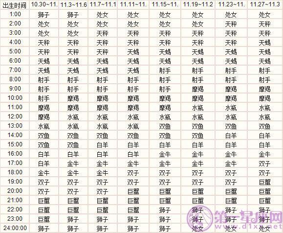 十一月出生的十二星座上升星座精准查询表