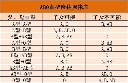 夫妻血型配对禁忌 血型遗传规律表