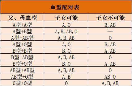 血型配对表 ab型和o型生的孩子是什么血型