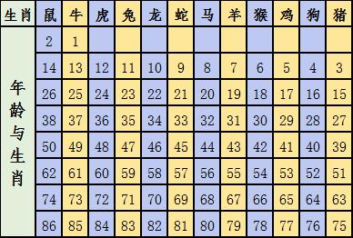 2021十二生肖号码表图 今年正版彩图资料