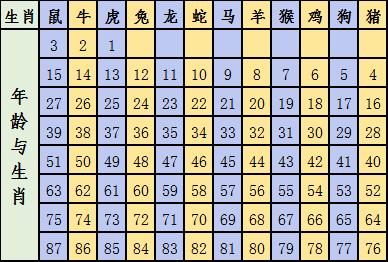 生肖号码表2022虎年彩图 正版12属相对照表