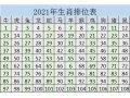 2021年生肖排位表 牛年号码岁数表