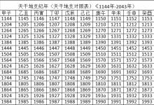 2022年天干地支对照表 干支日历表